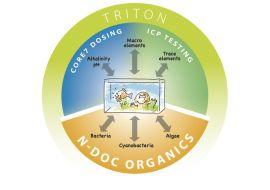 Test na kontrolu živin Triton N-DOC